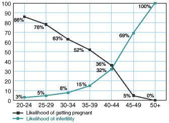 Womens Age Fertility Graph